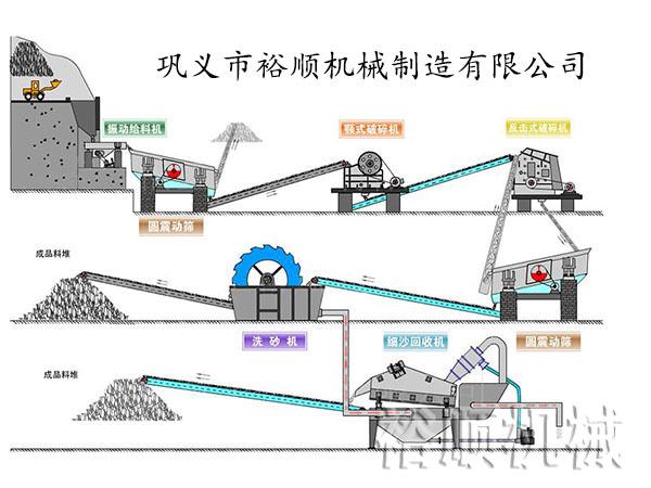 细砂回收机生产线配置