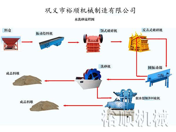 水洗轮流程